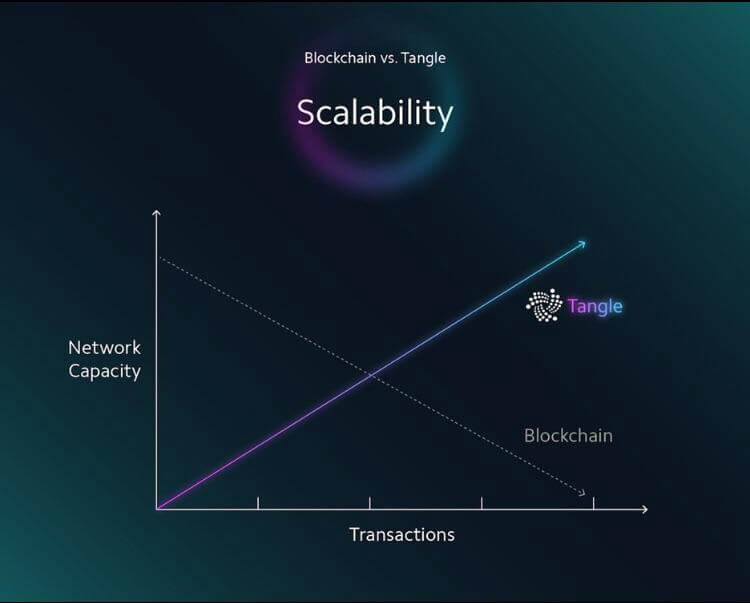 Scalability of Iota v traditional blockchains