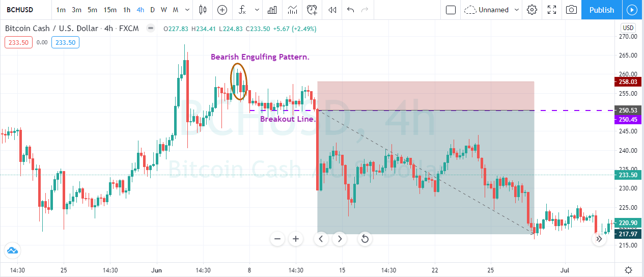 waiting for break of support