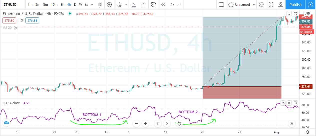 RSI double bottom