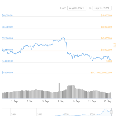 btc markets site down